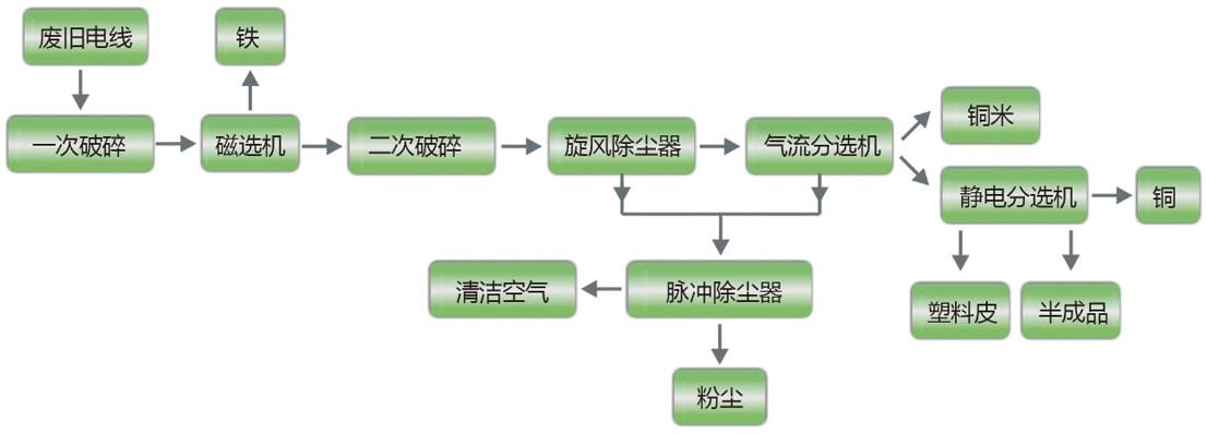 废电线电缆再利用处理设备工艺流程