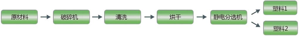 塑料分选回收处理设备工作流程