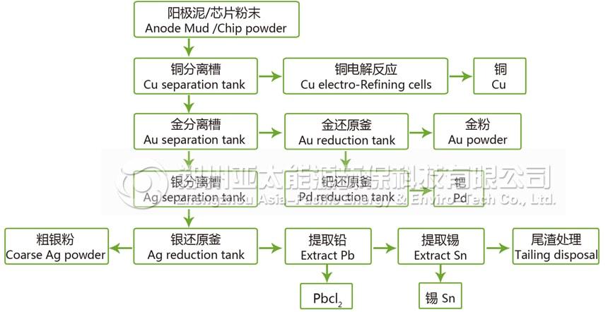 贵金属分选精炼提取再利用生产线工作流程