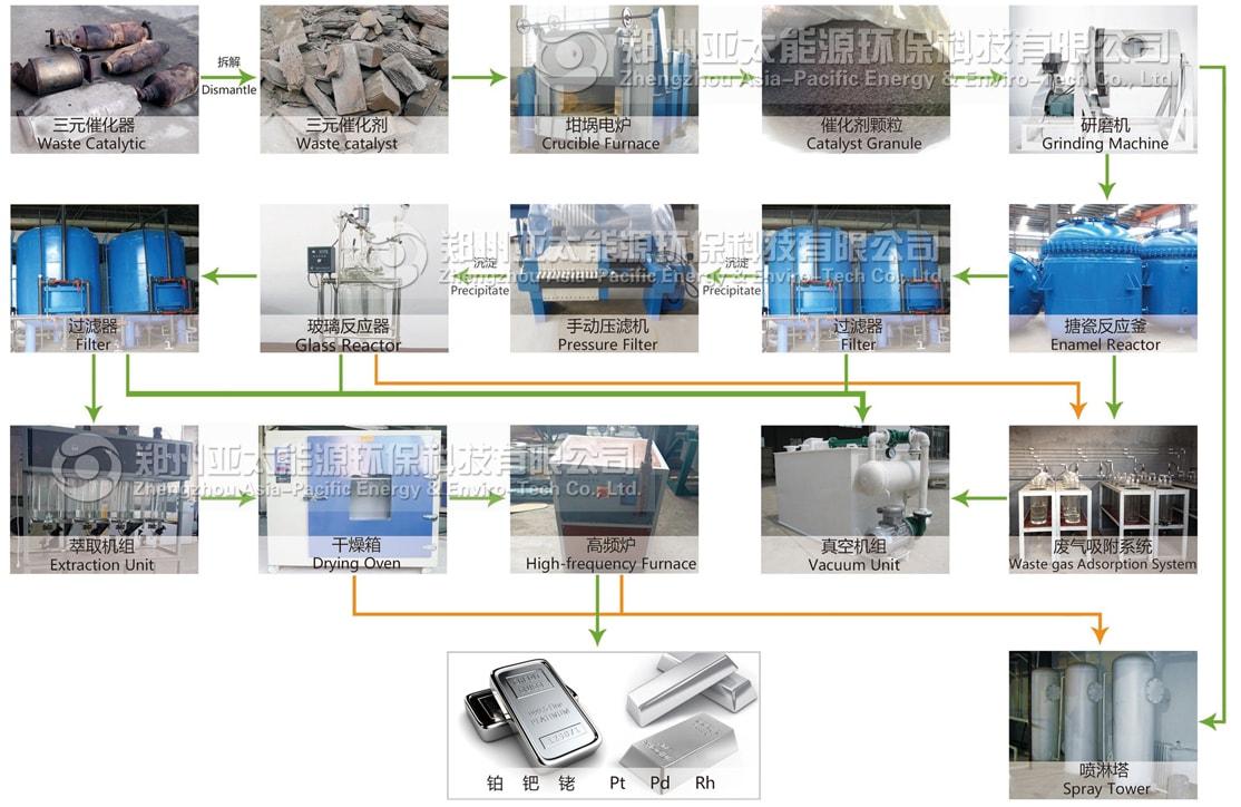 废汽车三元催化剂再利用生产线工艺流程