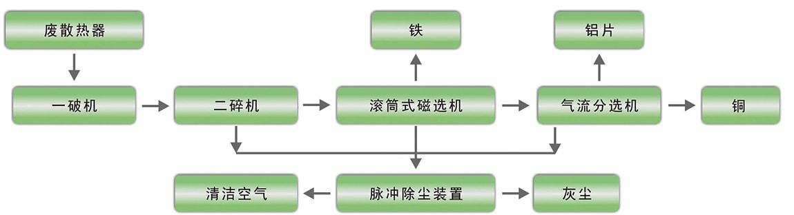 废铜铝散热器再利用生产线工作流程